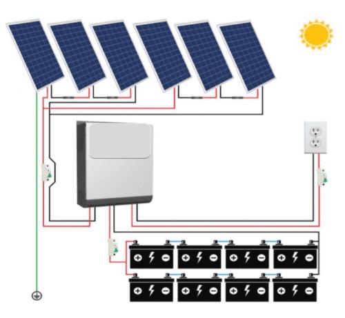 Kit 12 SOLAR SUNNY FUTURE 12.000 WATTS X DÍA
